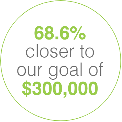 68.6% closer to our goal of $300,000